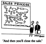 Online sales management