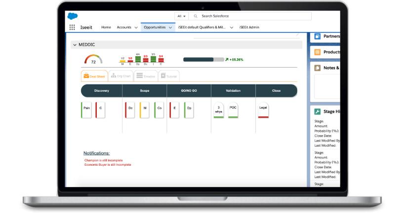 Visualize your sales process