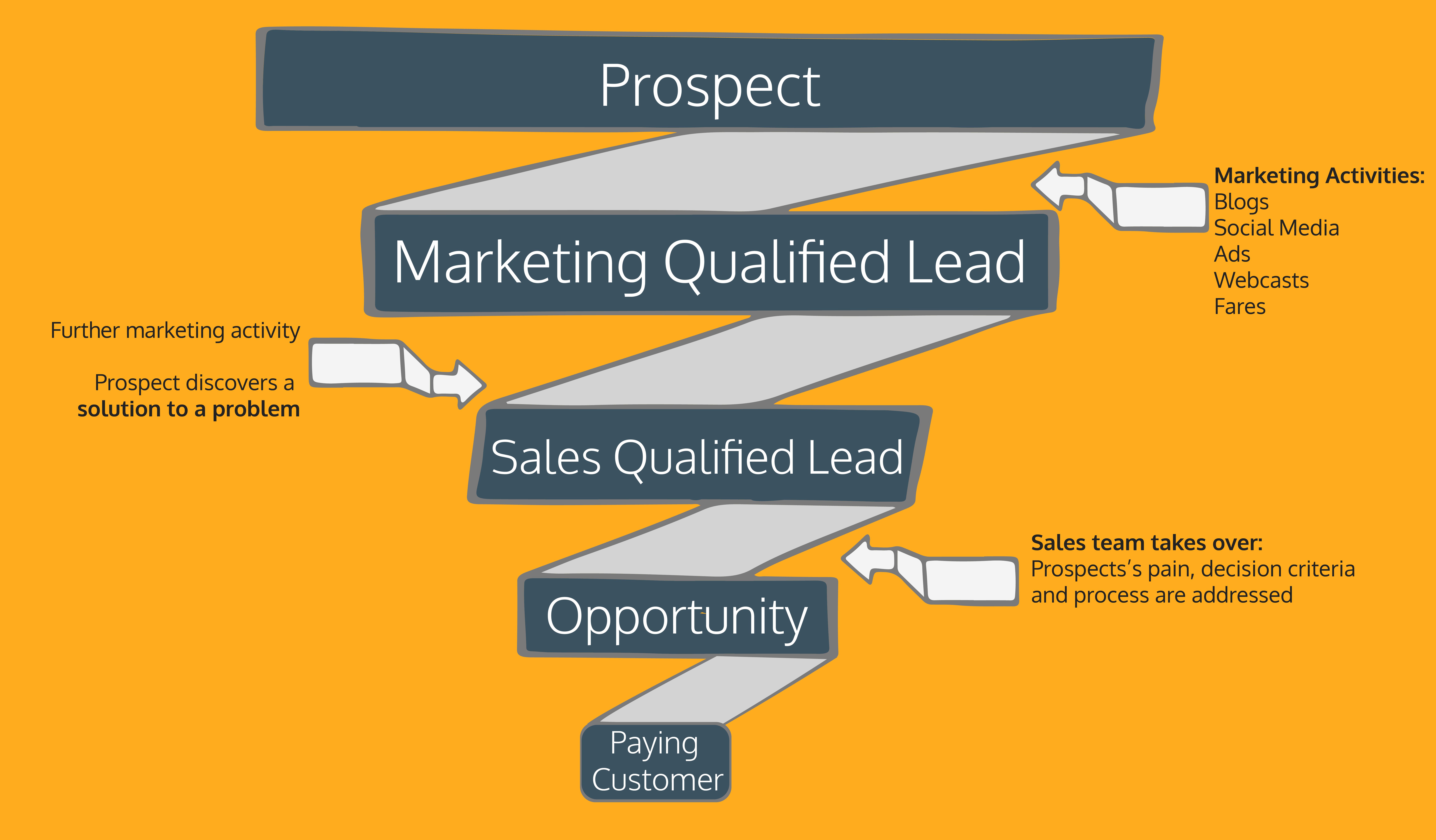 sales-funnel-lead-qualification-iseeit