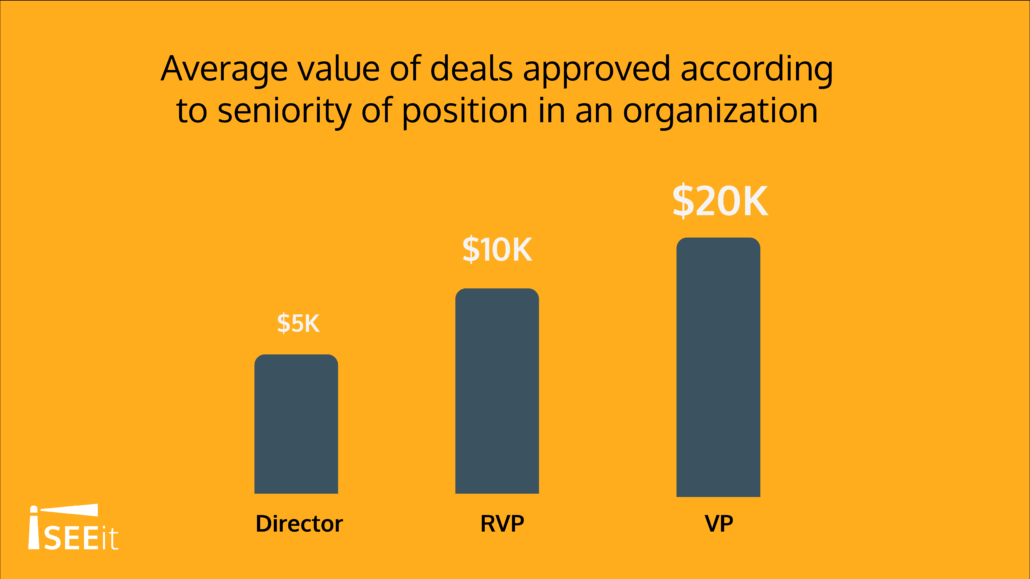 average-value-of-deals-approved-according-to-seniority-level-in-an-organization-iseeit