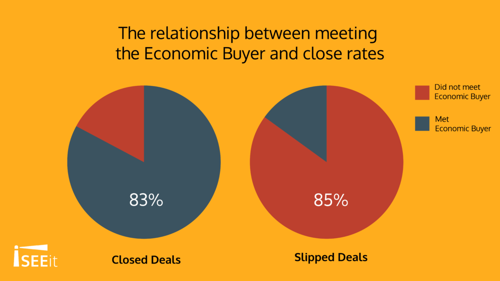 the-relationship-between-meeting-the-economic-buyer-and-close-rates-iseeit