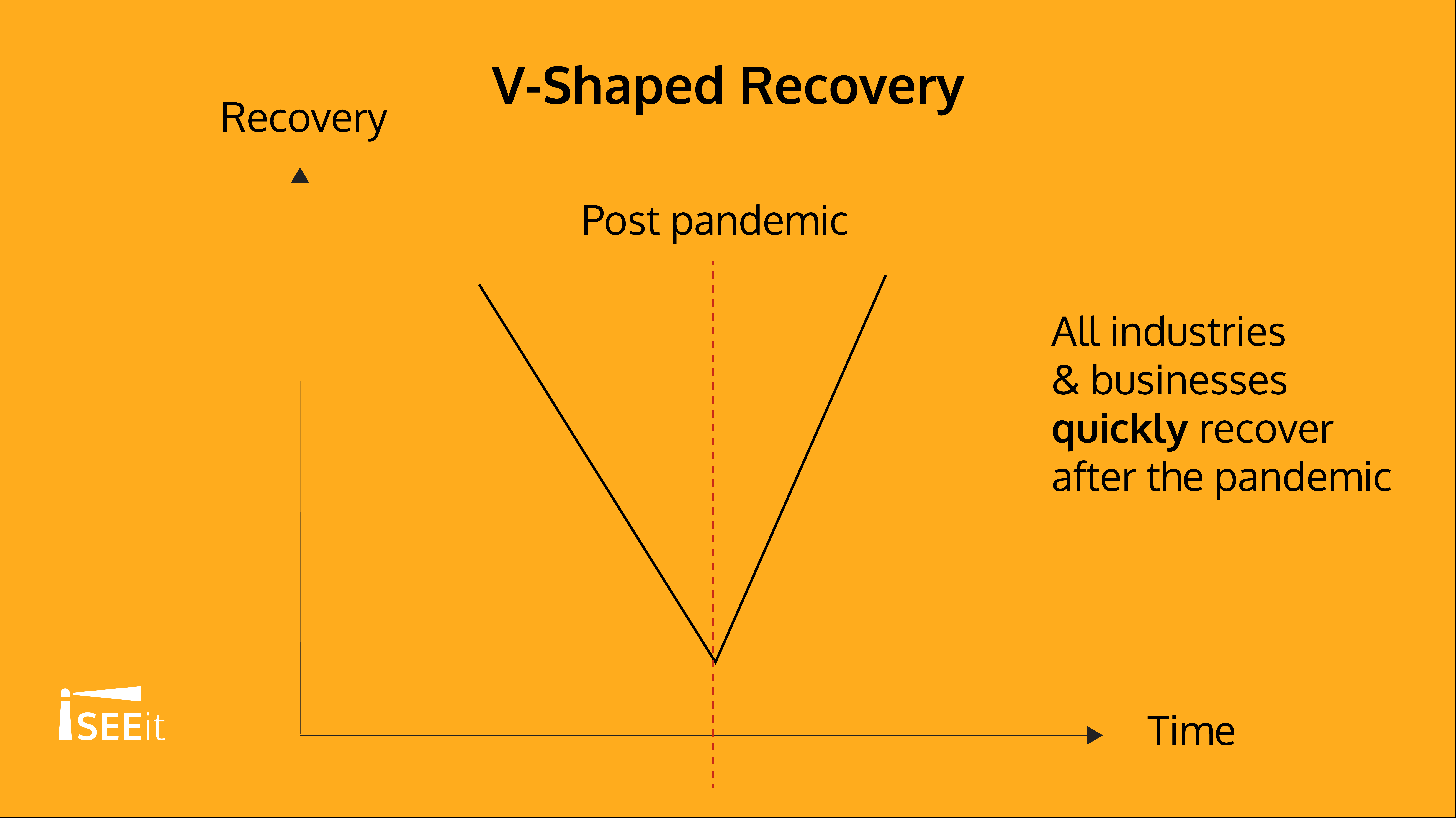 v-shaped-recovery-iseeit
