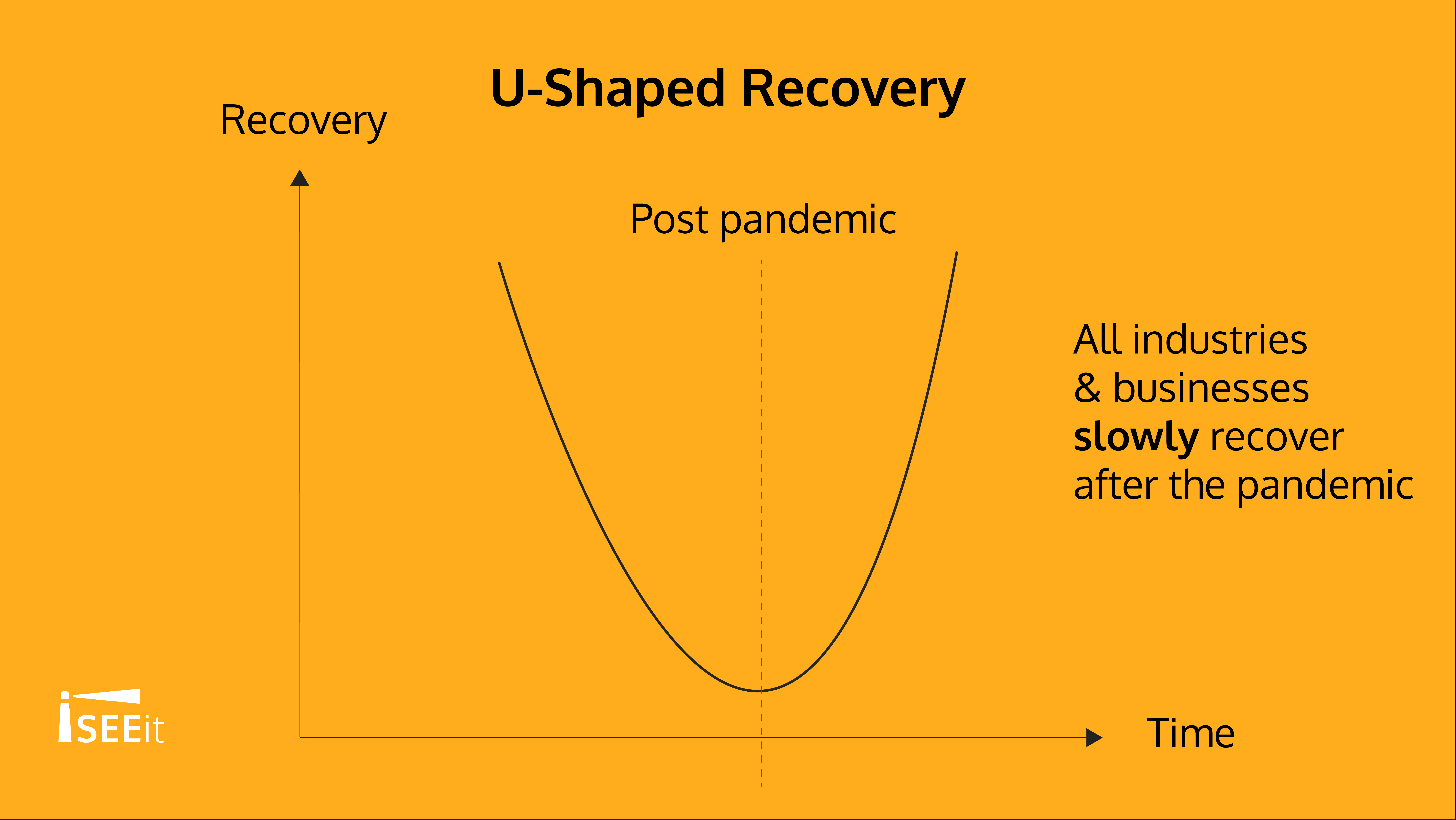 u-shaped-recovery-iseeit