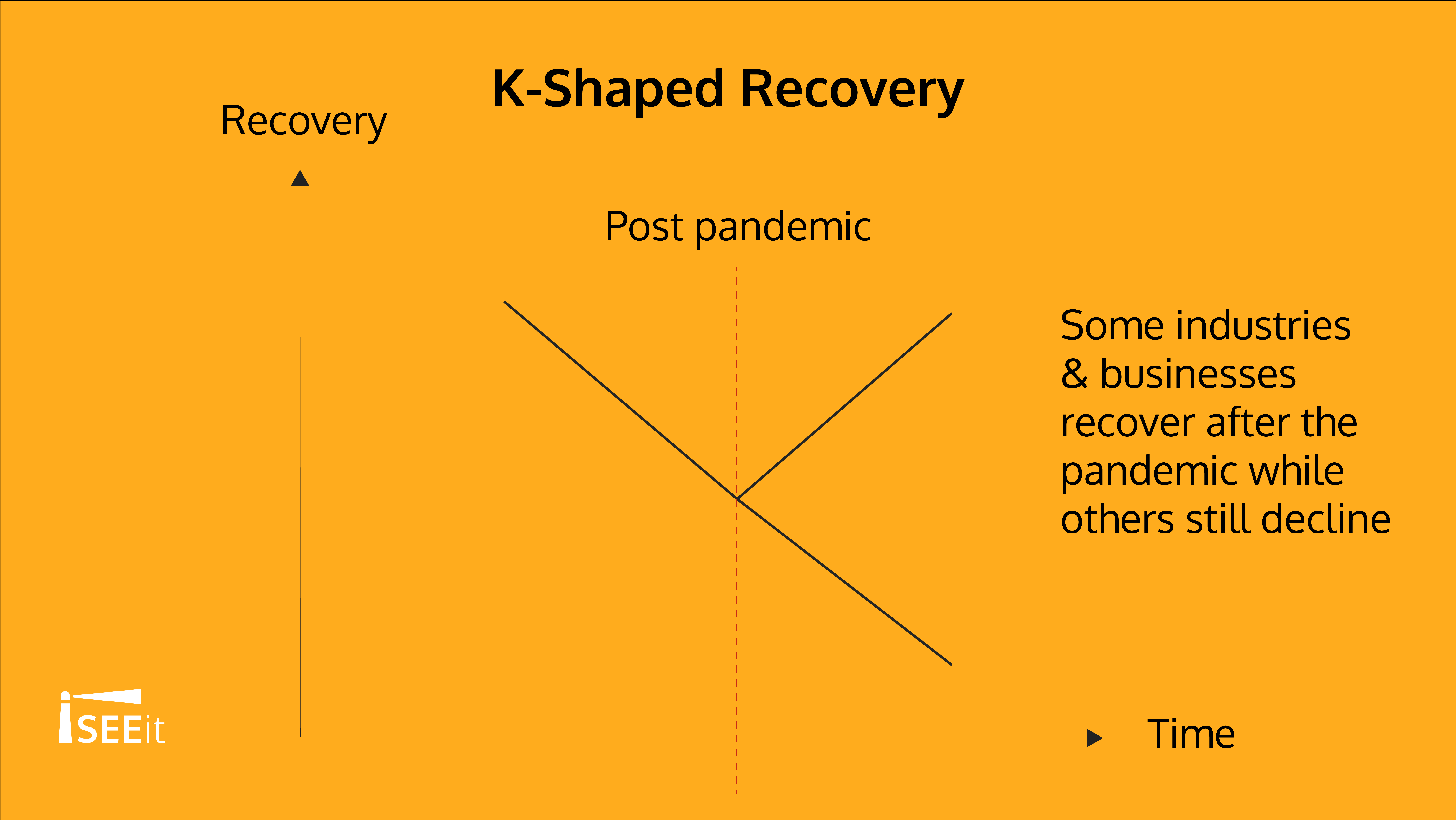 k-shaped-recovery-iseeit
